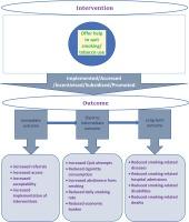 http://www.tobaccopreventioncessation.com/f/fulltexts/124117/TPC-6-44-g001_min.jpg