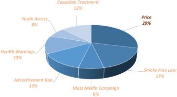 http://www.tobaccopreventioncessation.com/f/fulltexts/91427/TPC-4-23-g001_min.jpg