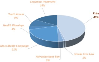 http://www.tobaccopreventioncessation.com/f/fulltexts/91427/TPC-4-23-g003_min.jpg
